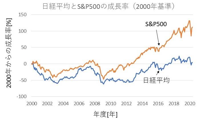 日経平均とS&P500の成長率(2000年基準)