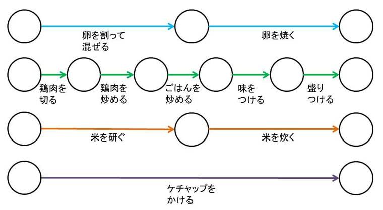 オムライスのPERT図の4つの工程