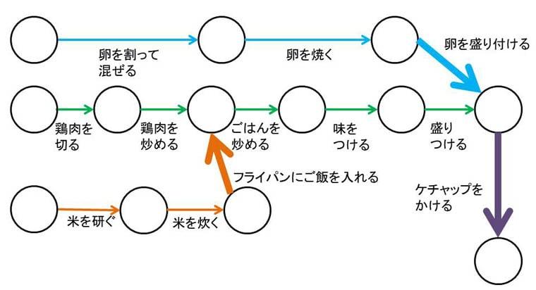 オムライスのPERT図の合流地点