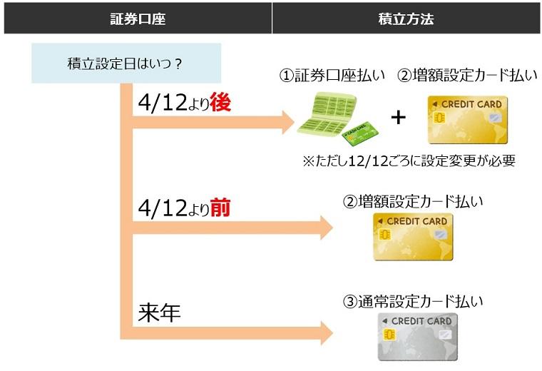 支払い方法の選び方