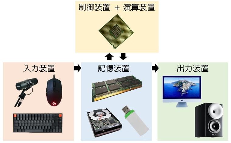 コンピュータの五大装置